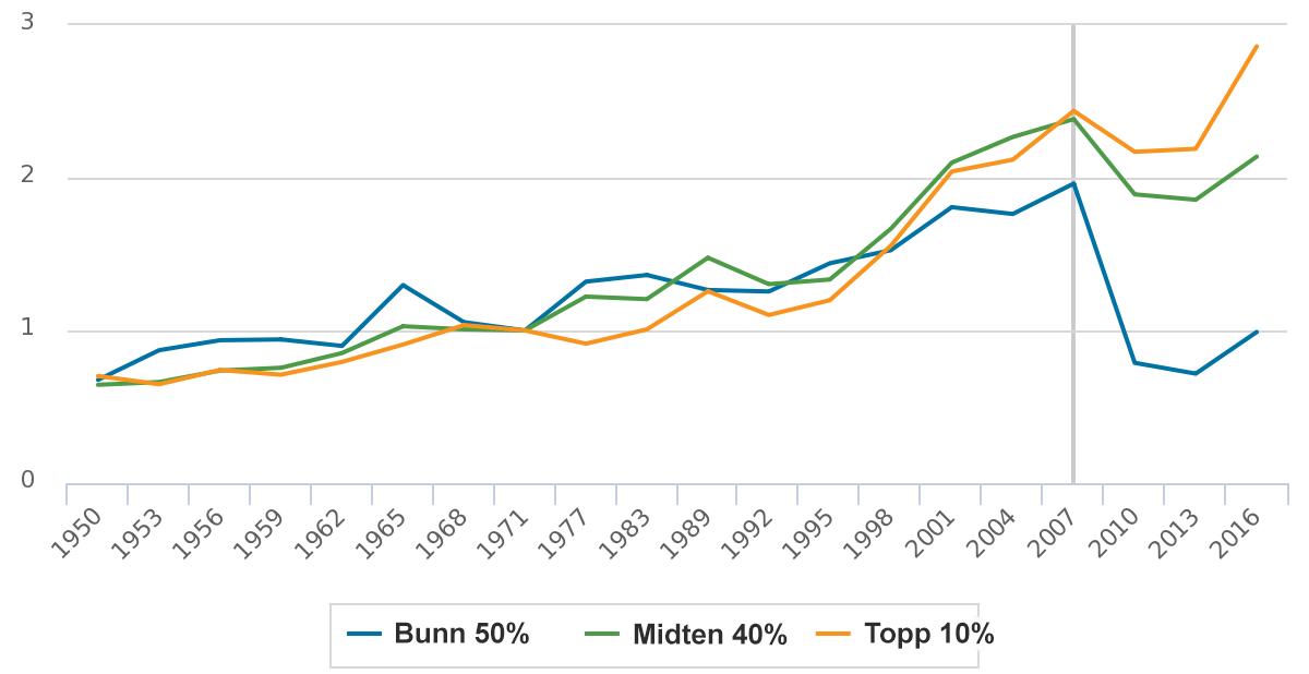Grafene viser vekstraten for ulike typer husholdninger i USA fra 1950 til 2016. Den blå linjen er de 50 prosent fattigste, den grønne er middelklassen og den oransje er de 10 prosent rikeste. Alle tidsseriene er indeksert til 1 i 1971, og den vertikale linjen viser Finanskrisen