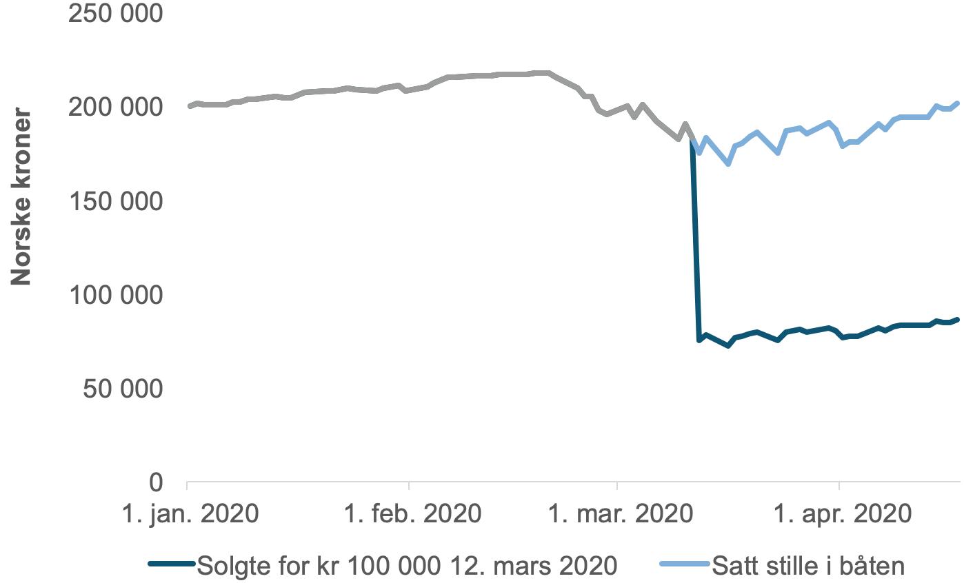 Den grå linjen viser utviklingen på 200 000 kroner investert i aksjefond 1. januar 2020 og frem til 12. mars. Den grønne linjen viser hvordan utviklingen ville vært fra 12. mars og frem til 17. april hvis du solgte fondsandeler for 100 000 kroner 12. mars, og den lyse blå illustrerer utviklingen hvis du satt investert i hele perioden.