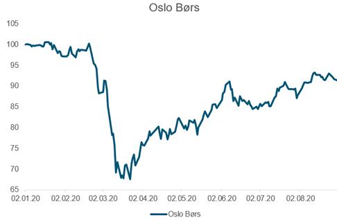 Her ser du utviklingen i Hovedindeksen på Oslo Børs fra januar til og med august 2020 (kilde: Oslo Børs)