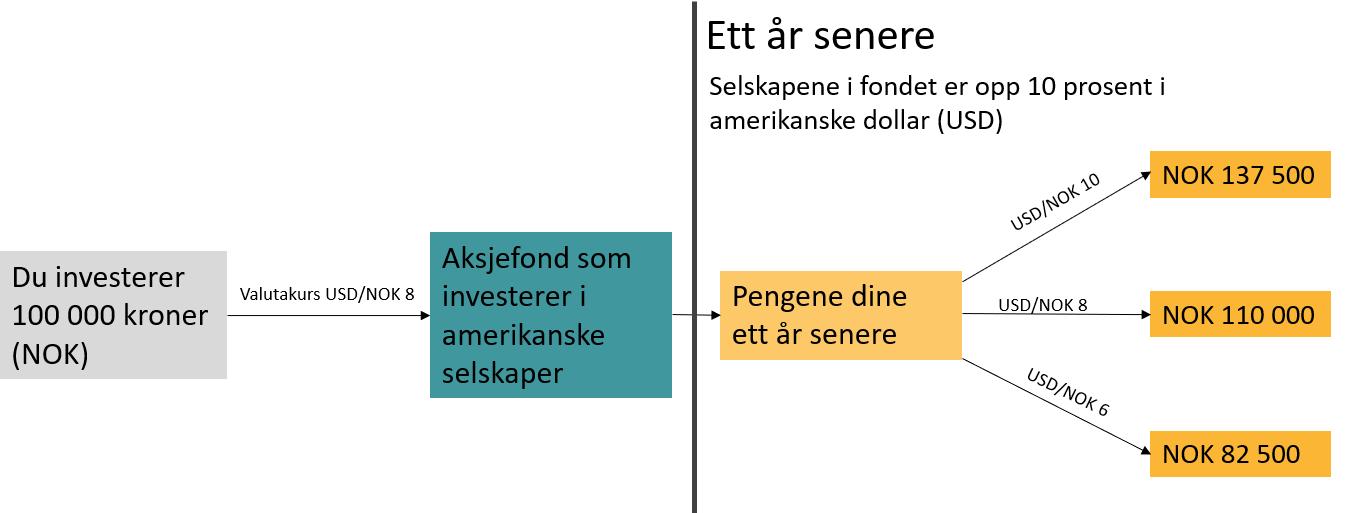 Hvordan svingninger i norske kroner mot dollar påvirker avkastningen i aksjefond som investerer i amerikanske selskaper.