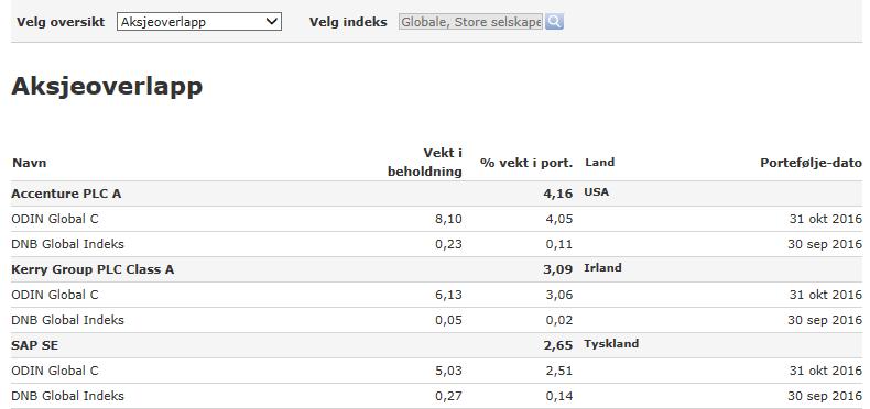 eksempel på hvordan ODIN Global er satt sammen i forhold til DNB Global Indeks